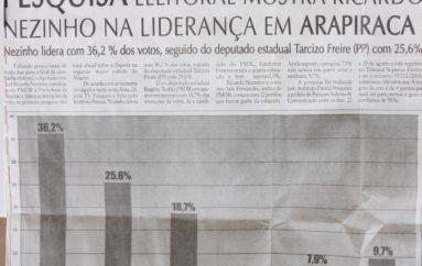 Pesquisa eleitoral mostra Ricardo Nezinho na liderança em Arapiraca